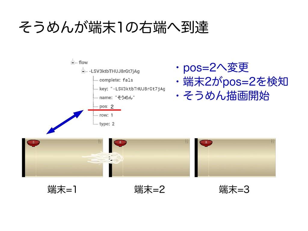端末=1 端末=2 端末=3 そうめんが端末1の右端へ到達 ・pos=2へ変更 ・端末2がpo...