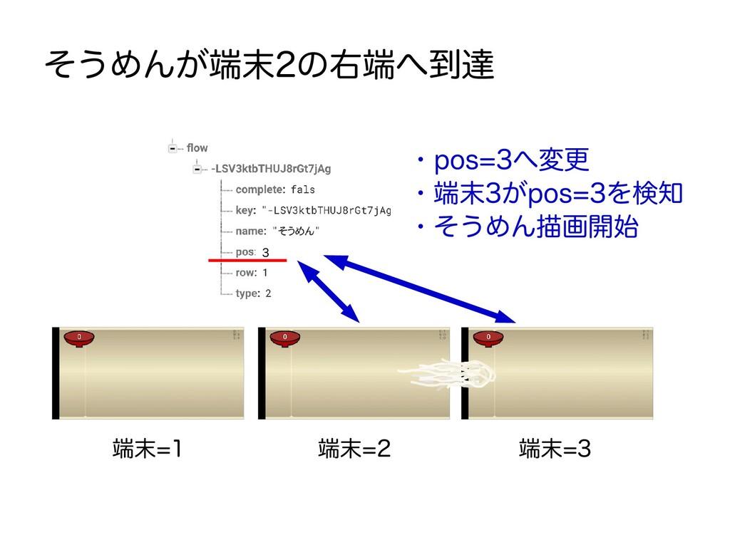 端末=1 端末=2 端末=3 そうめんが端末2の右端へ到達 ・pos=3へ変更 ・端末3がpo...