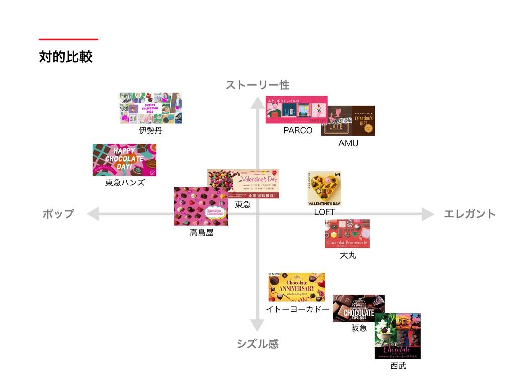 AMU 対的⽐較 ポップ エレガント ストーリー性 シズル感 阪急 ⻄武 イトーヨーカドー ⼤...