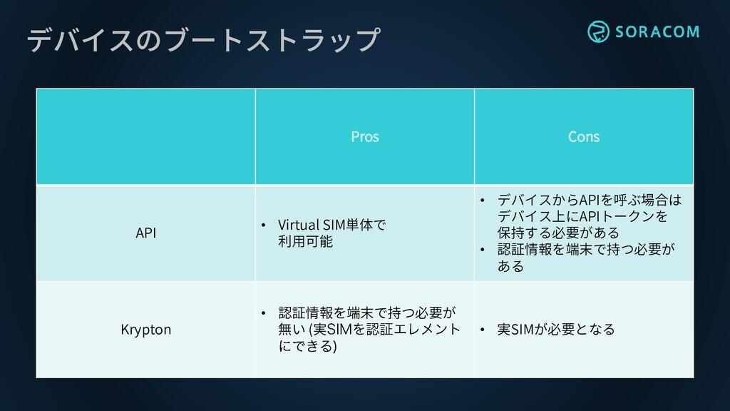 デバイスのブートストラップ Pros Cons API • Virtual SIM単体で 利用...