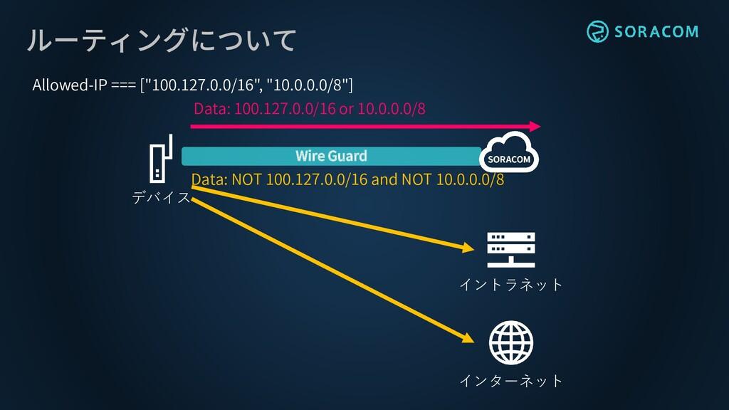 ルーティングについて Wire Guard デバイス Data: 100.127.0.0/16...