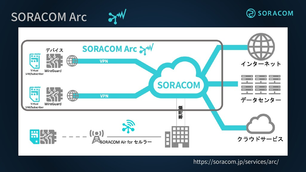 SORACOM Arc https://soracom.jp/services/arc/