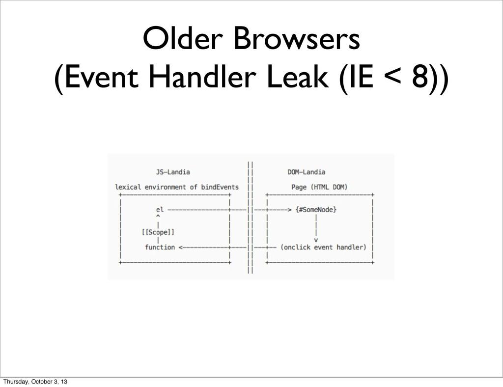 Older Browsers (Event Handler Leak (IE < 8)) Th...