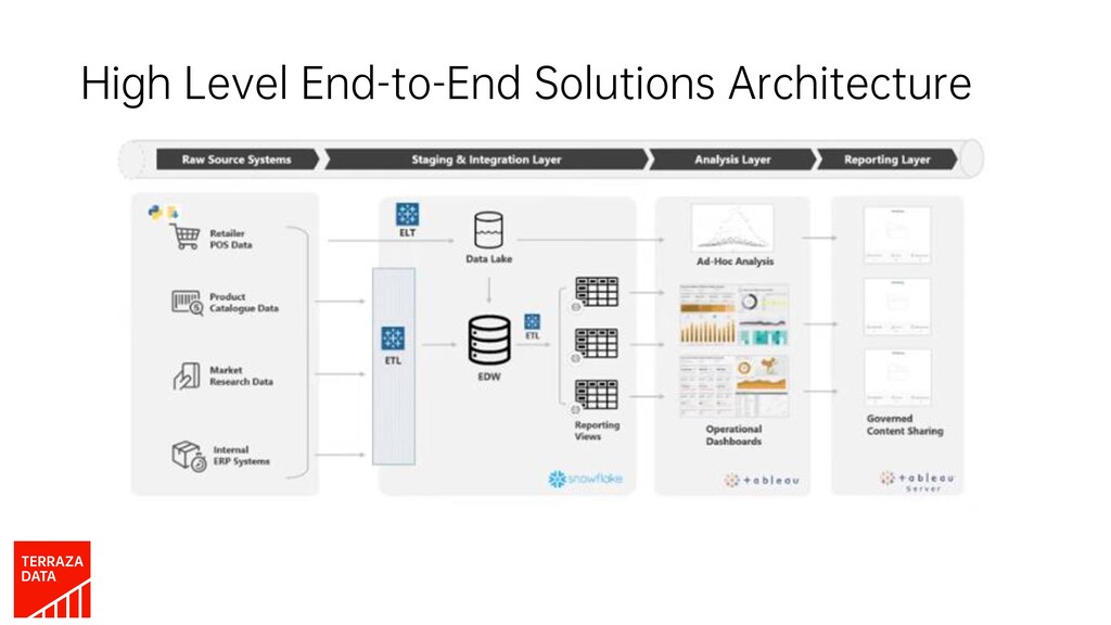 High Level End-to-End Solutions Architecture