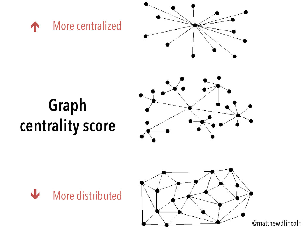 é More centralized ê More distributed @matthe...
