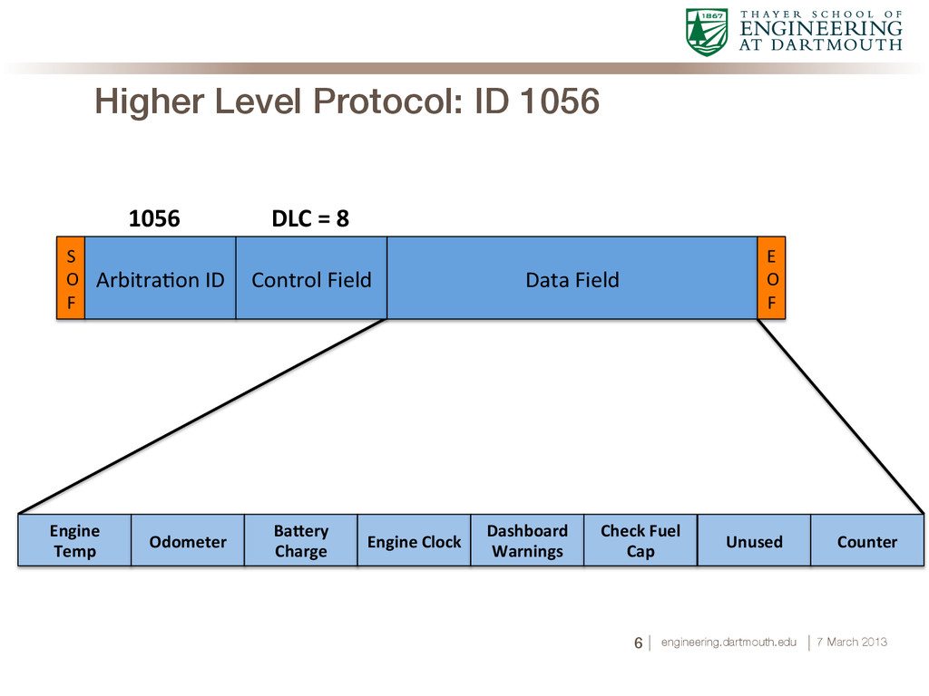 Higher Level Protocol: ID 1056	