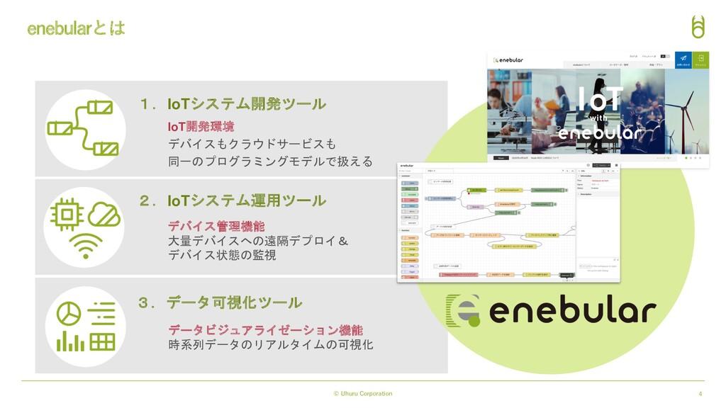 © Uhuru Corporation 4 enebularとは 1.IoTシステム開発ツール...