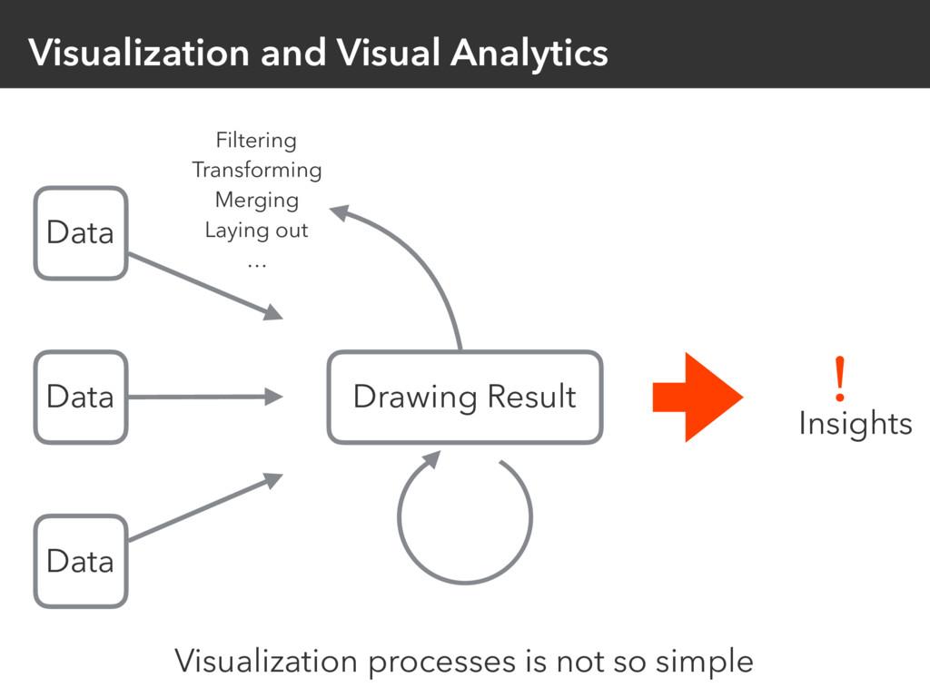 Visualization and Visual Analytics Data Drawing...