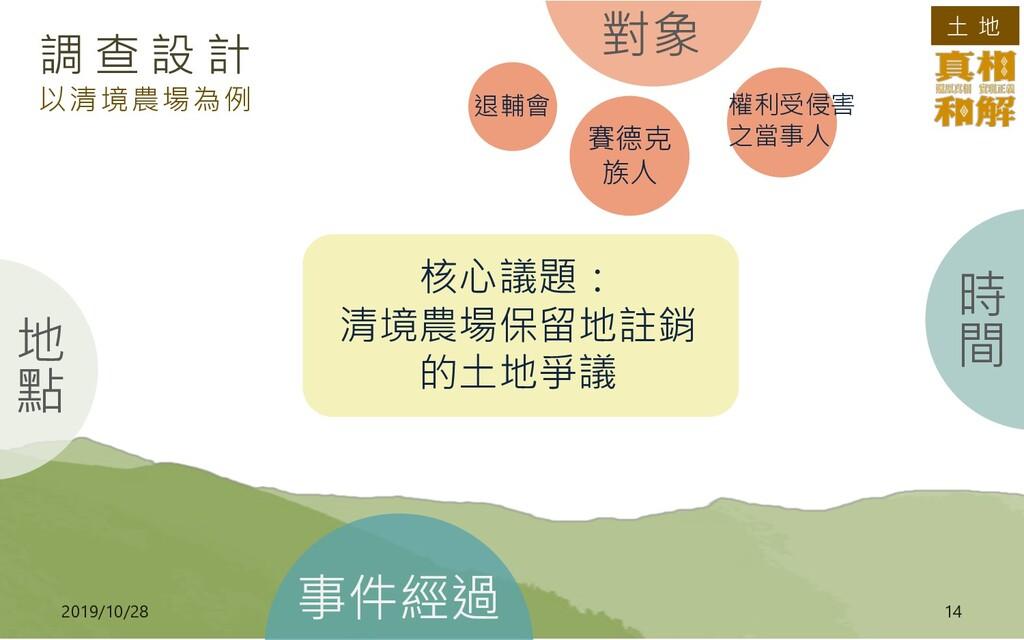 土 地 2019/10/28 14 調 查 設 計 以清境農場為例 退輔會 賽德克 族人 權利...
