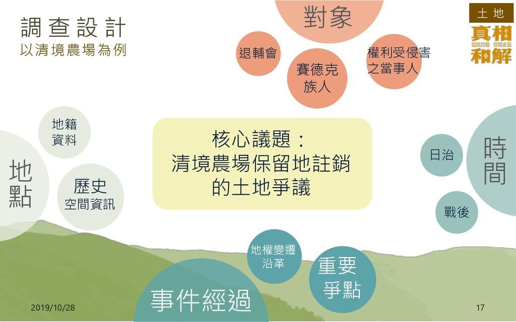 土 地 2019/10/28 17 調 查 設 計 以清境農場為例 退輔會 賽德克 族人 日治...