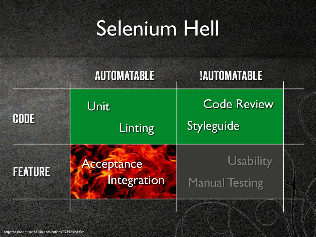 Selenium Hell Automatable !Automatable Feature ...