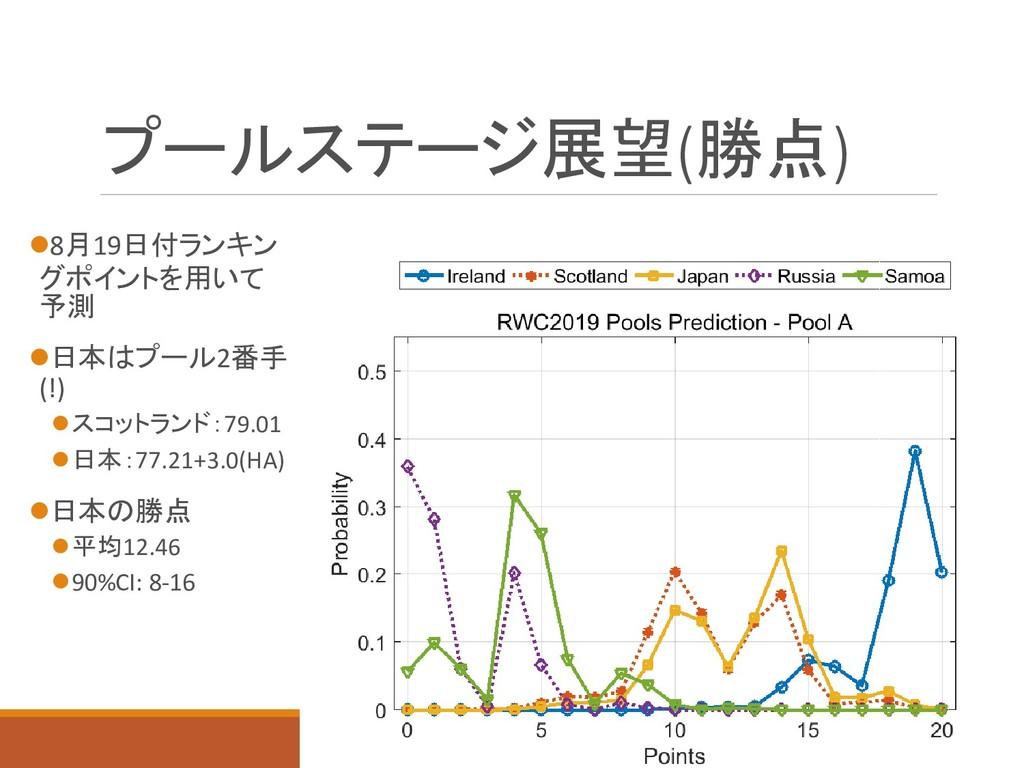 プールステージ展望(勝点) 8月19日付ランキン グポイントを用いて 予測 日本はプール2...
