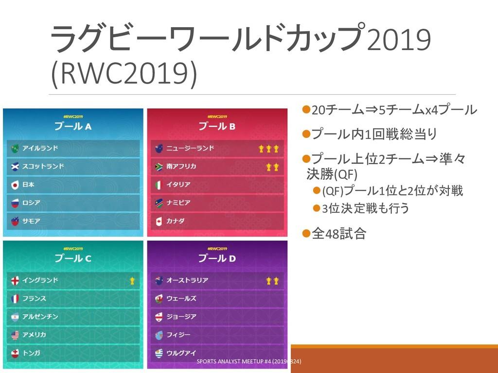 ラグビーワールドカップ2019 (RWC2019) 20チーム⇒5チームx4プール プール...