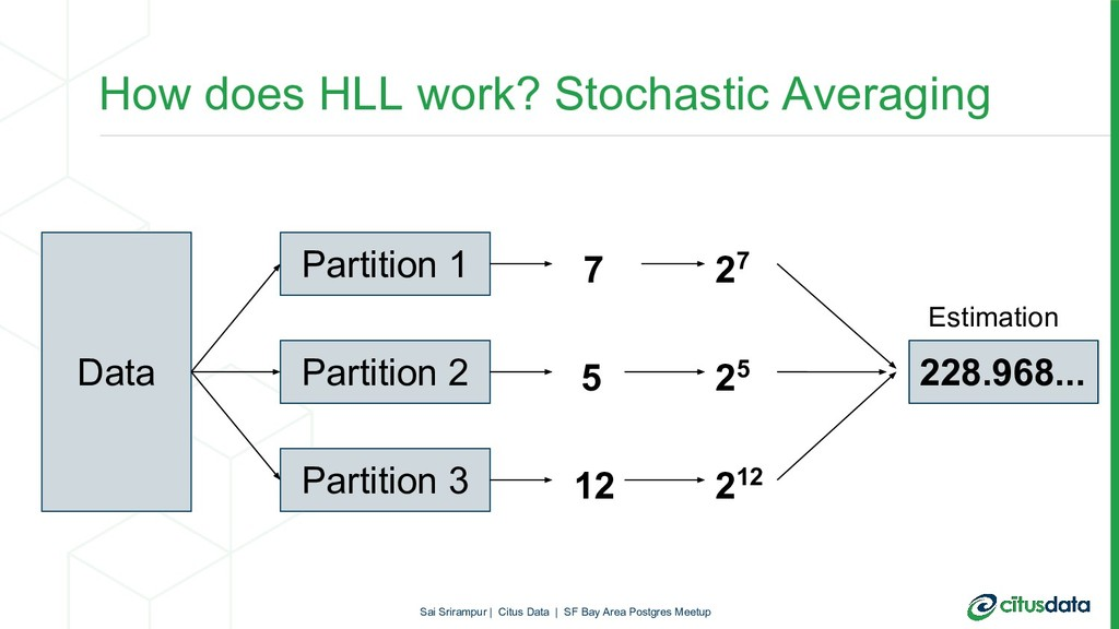 How does HLL work? Stochastic Averaging Data Pa...