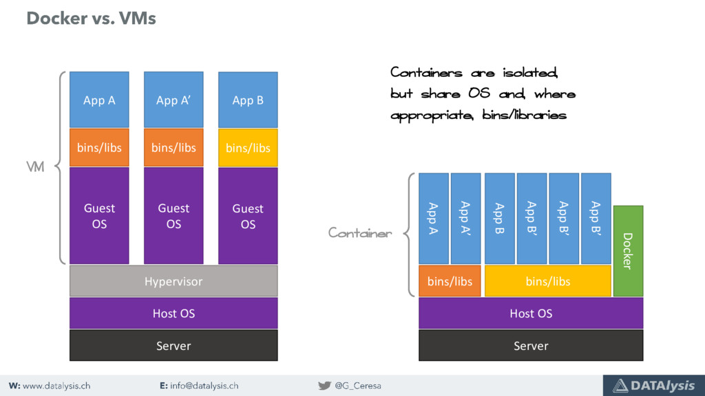 Server Host OS Hypervisor Guest OS bins/libs Ap...