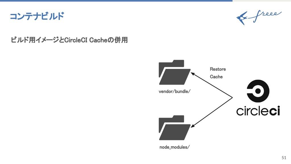51 コンテナビルド ビルド用イメージとCircleCI Cacheの併用 vendor/bu...