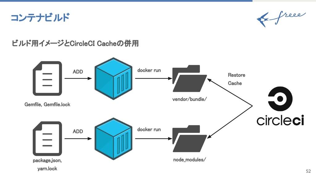 52 コンテナビルド ビルド用イメージとCircleCI Cacheの併用 vendor/bu...