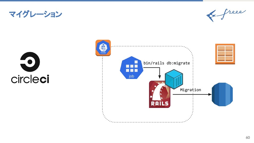 60 マイグレーション bin/rails db:migrate Migration
