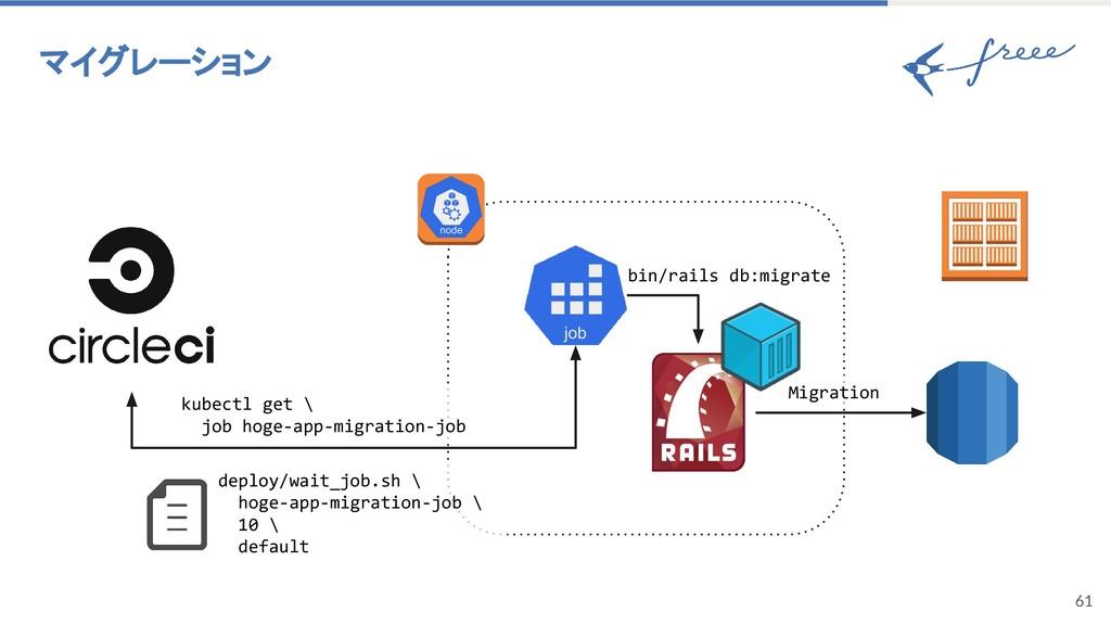 61 マイグレーション bin/rails db:migrate Migration kube...