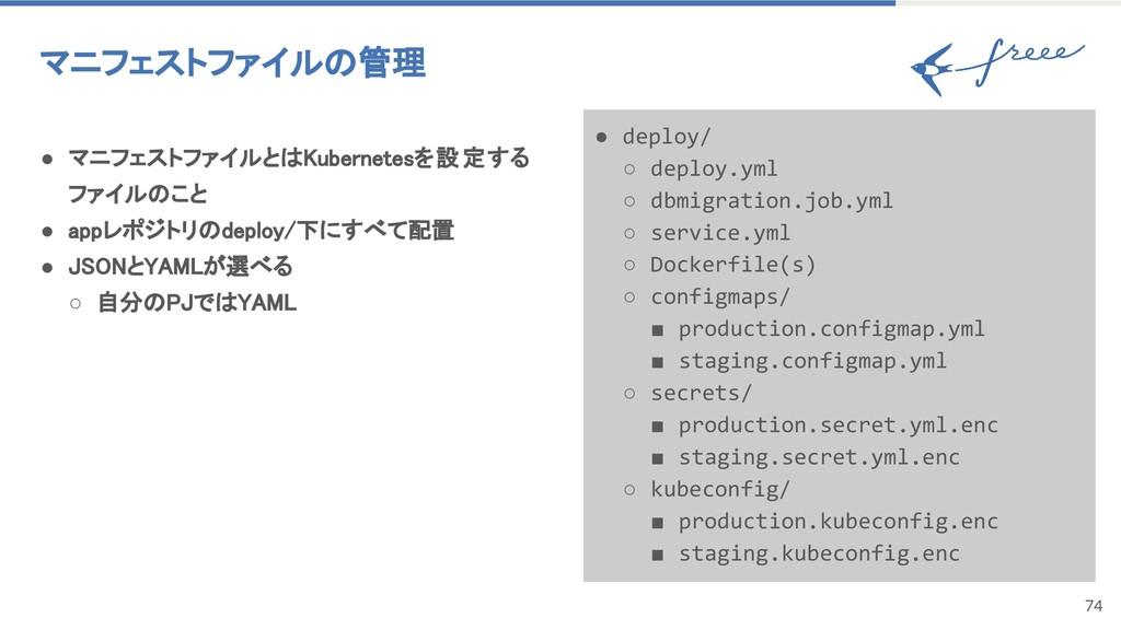 74 マニフェストファイルの管理 ● マニフェストファイルとはKubernetesを設定する ...
