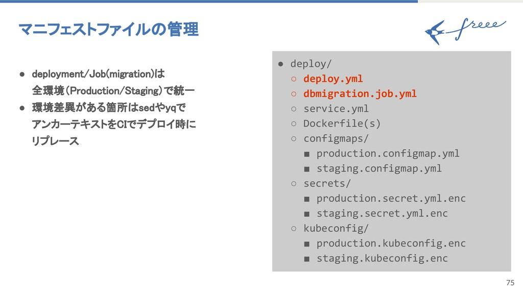 75 マニフェストファイルの管理 ● deployment/Job(migration)は 全...