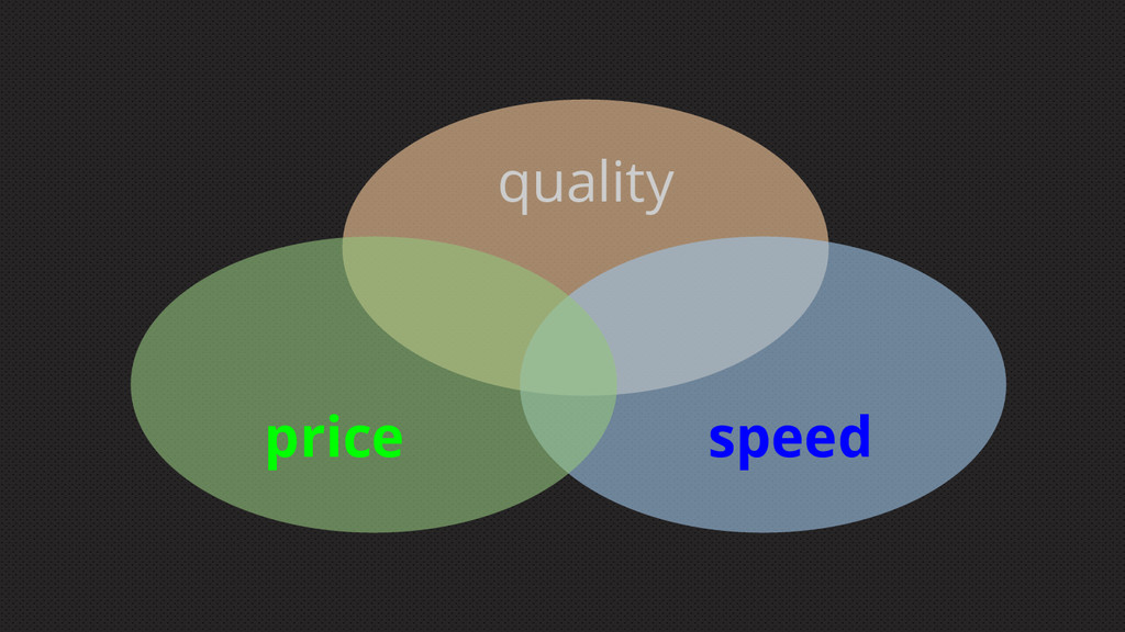 price speed quality