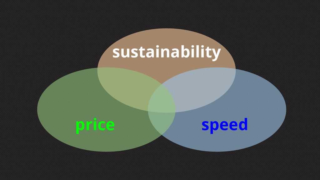 price speed sustainability