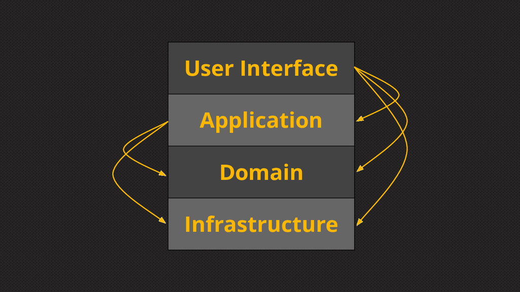 User Interface Application Domain Infrastructure
