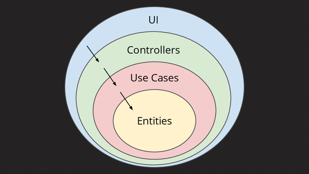 Entities Use Cases Controllers UI