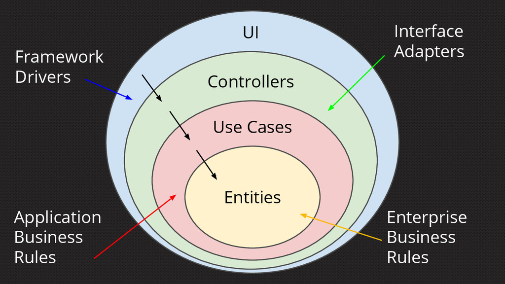 Entities Use Cases Controllers UI Framework Dri...