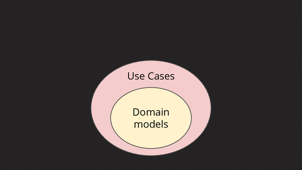 Domain models Use Cases