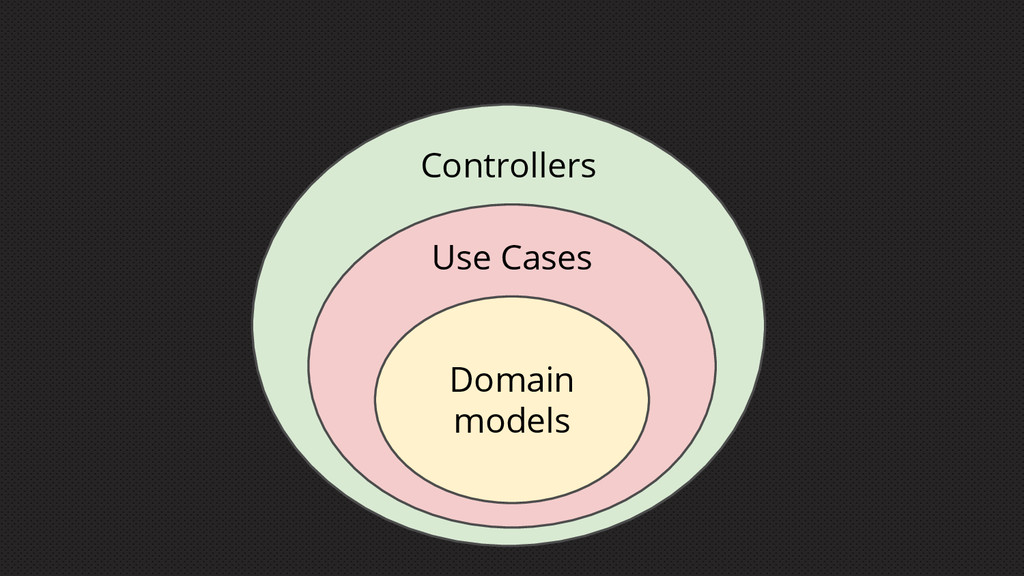 Domain models Use Cases Controllers