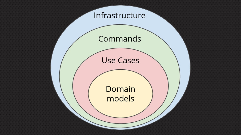 Domain models Use Cases Commands Infrastructure
