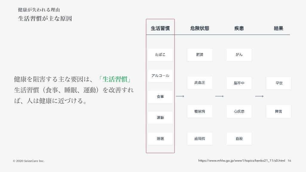© 2020 SeizeCare Inc. 16 https://www.mhlw.go.jp...