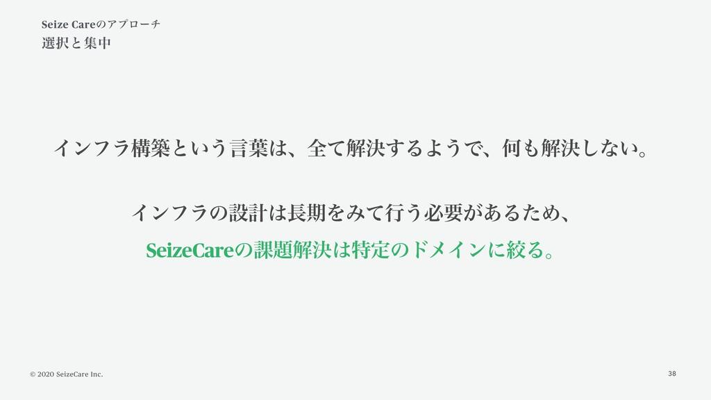 © 2020 SeizeCare Inc. Πϯϑϥߏஙͱ͍͏ݴ༿ɺશͯղܾ͢ΔΑ͏ͰɺԿ...