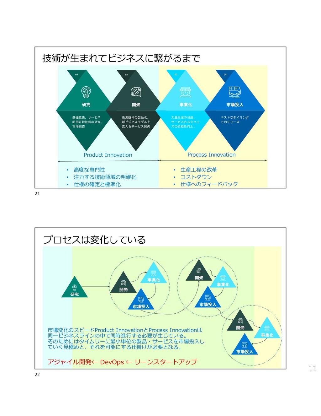 11 01 基礎技術、サービス 転用可能技術の研究、 市場調査 研究 02 開発 要素技術の製...
