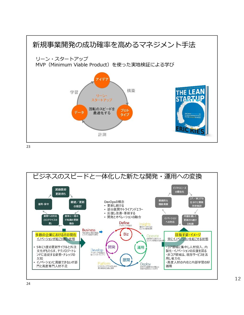 12 新規事業開発の成功確率を高めるマネジメント手法 リーン・スタートアップ MVP(Mini...