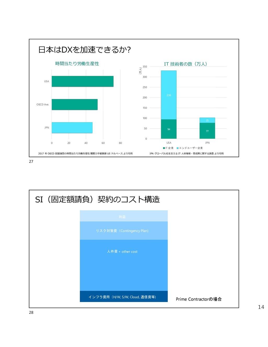 14 日本はDXを加速できるか? 0 20 40 60 80 JPN OECD Ave. US...