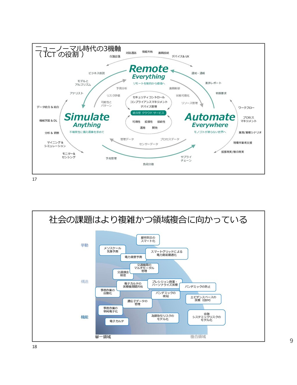 9 Remote Everything Automate Everywhere Simulat...