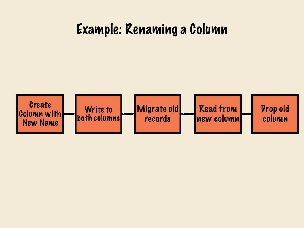 Drop old column Example: Renaming a Column Rea...