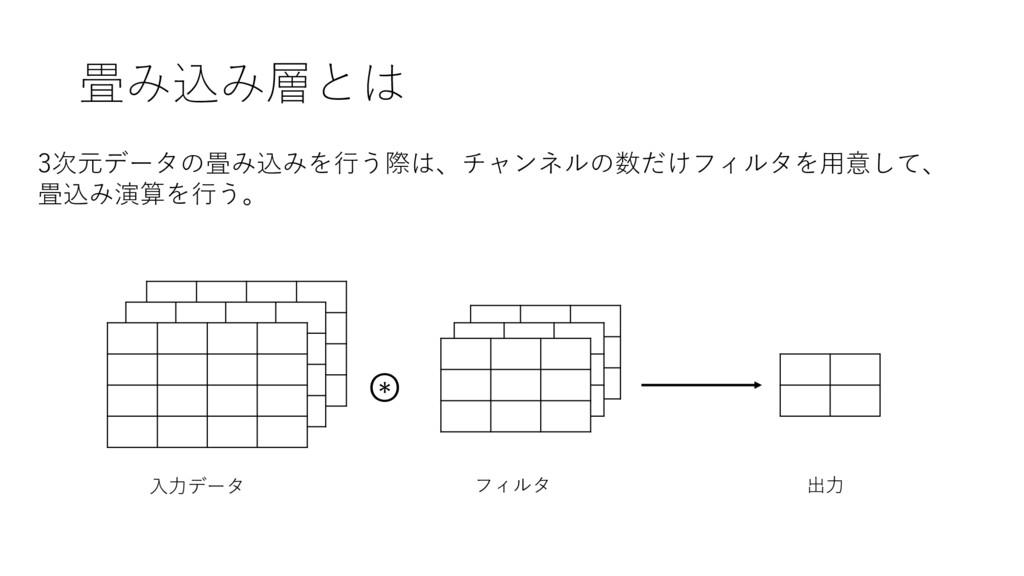 畳み込み層とは 3次元データの畳み込みを⾏う際は、チャンネルの数だけフィルタを⽤意して、 畳込...
