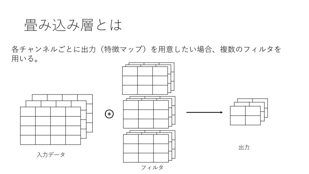畳み込み層とは 各チャンネルごとに出⼒(特徴マップ)を⽤意したい場合、複数のフィルタを ⽤いる...