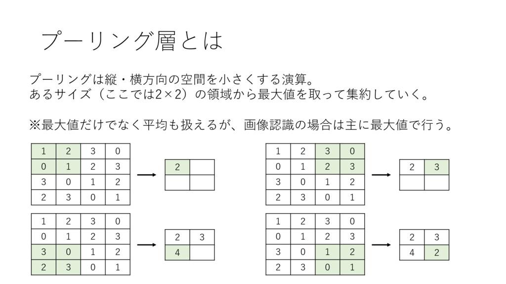 プーリング層とは プーリングは縦・横⽅向の空間を⼩さくする演算。 あるサイズ(ここでは2×2)...