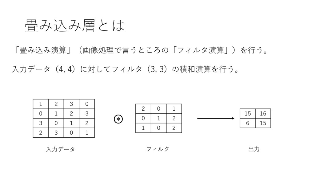 畳み込み層とは 「畳み込み演算」(画像処理で⾔うところの「フィルタ演算」)を⾏う。 ⼊⼒データ...