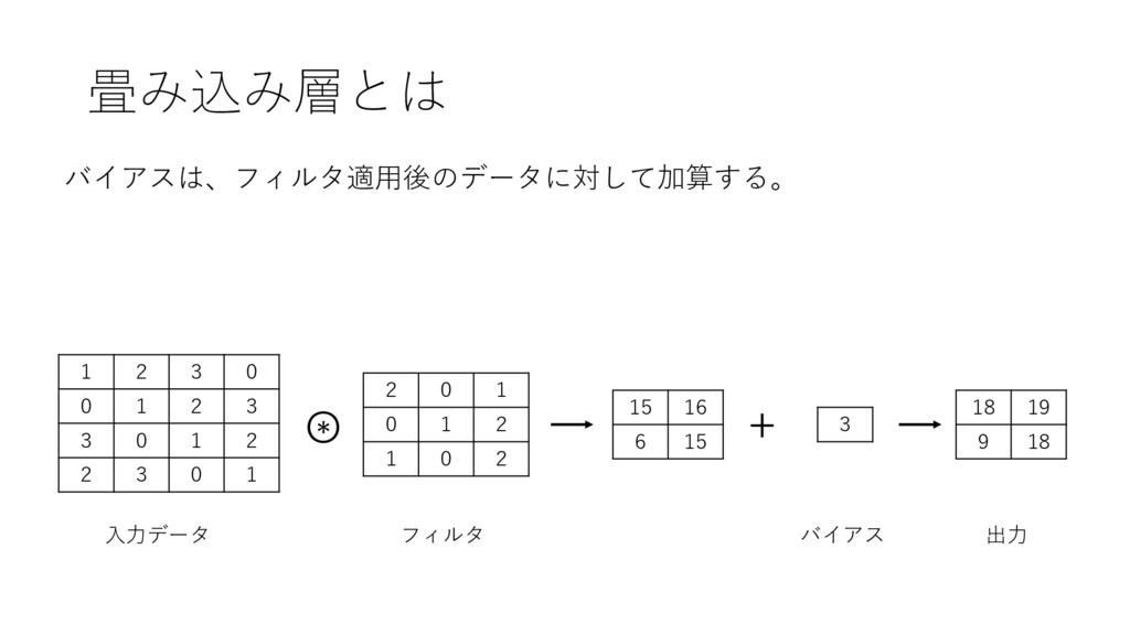 畳み込み層とは バイアスは、フィルタ適⽤後のデータに対して加算する。 1 2 3 0 0 1 ...