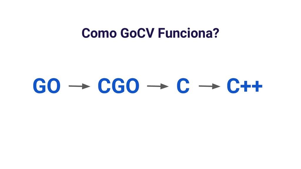 Como GoCV Funciona? GO CGO C C++