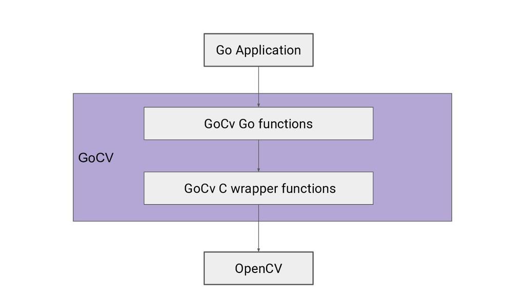 OpenCV GoCV Go Application GoCv Go functions Go...