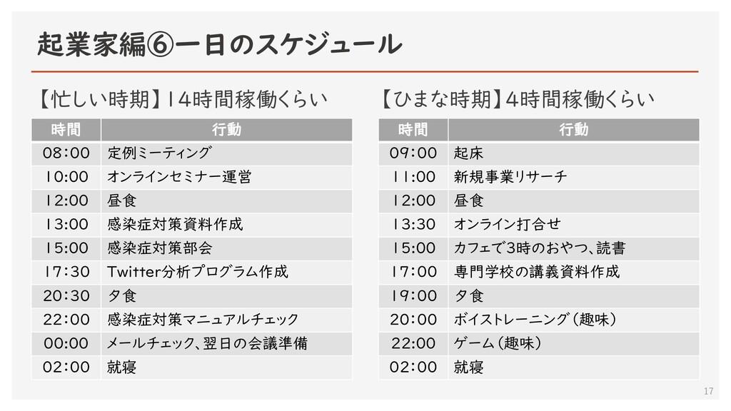 起業家編⑥一日のスケジュール 17 時間 行動 08:00 定例ミーティング 10:00 オン...