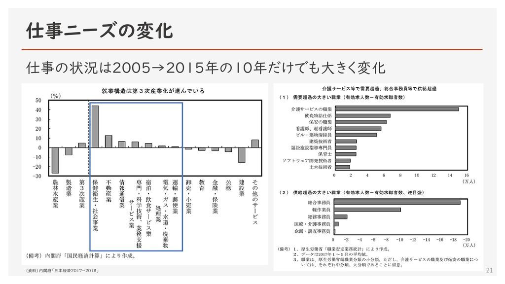 仕事ニーズの変化 21 仕事の状況は2005→2015年の10年だけでも大きく変化 (資料)内...