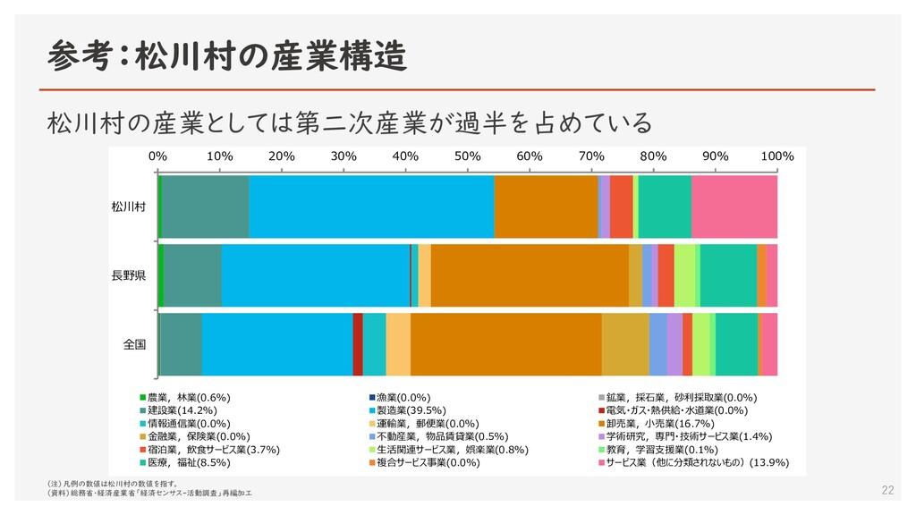 参考:松川村の産業構造 22 松川村の産業としては第二次産業が過半を占めている 0% 10% ...